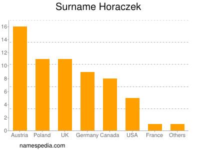 Surname Horaczek