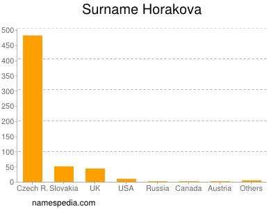 Surname Horakova