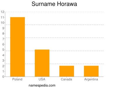 Surname Horawa