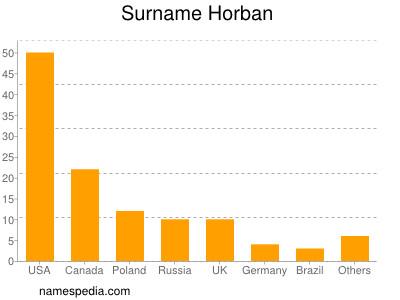 Surname Horban
