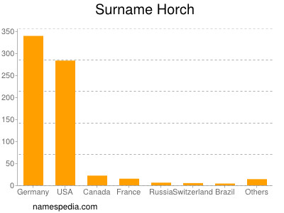 Surname Horch