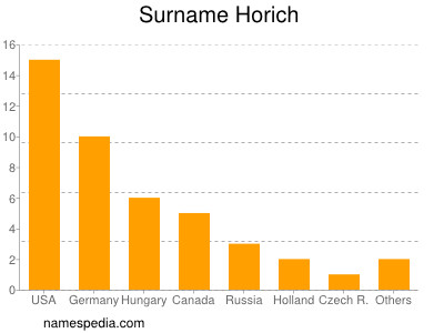 Surname Horich