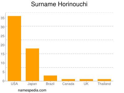 Surname Horinouchi