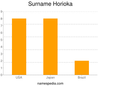 Surname Horioka