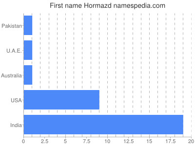 Given name Hormazd
