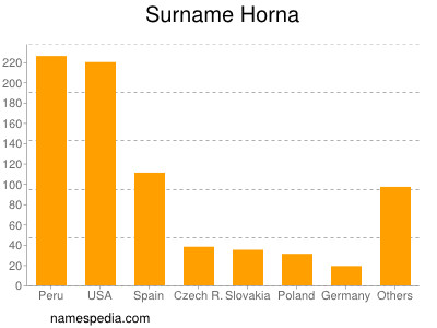 Surname Horna