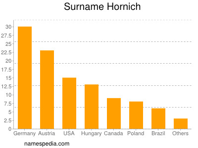 Surname Hornich