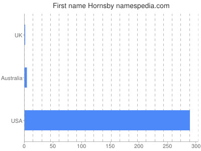 Given name Hornsby