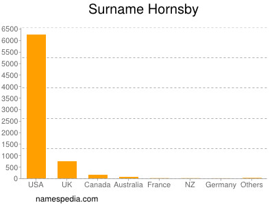 Surname Hornsby