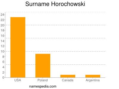 Surname Horochowski