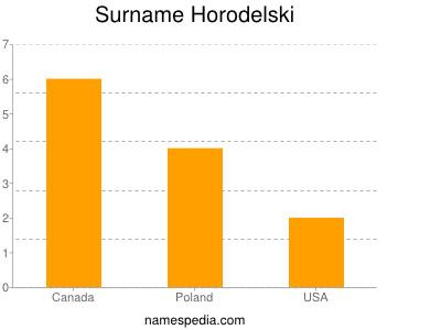 Surname Horodelski