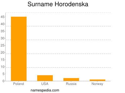 Surname Horodenska