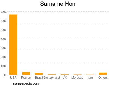 Surname Horr