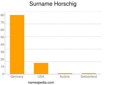 Surname Horschig