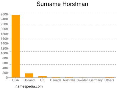 Surname Horstman