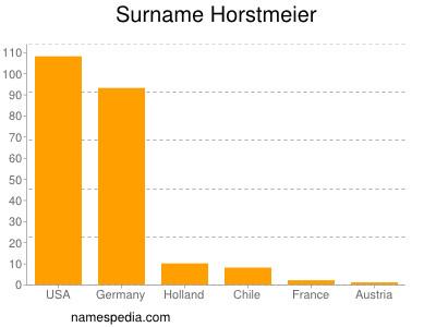 Surname Horstmeier