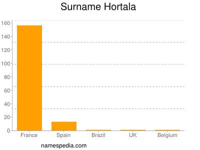Surname Hortala