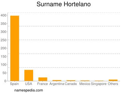 Surname Hortelano