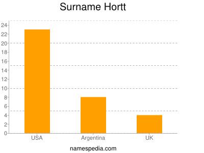 Surname Hortt