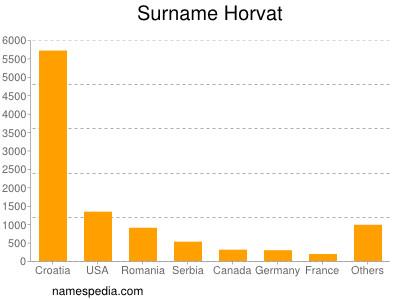 Surname Horvat