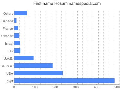 Given name Hosam