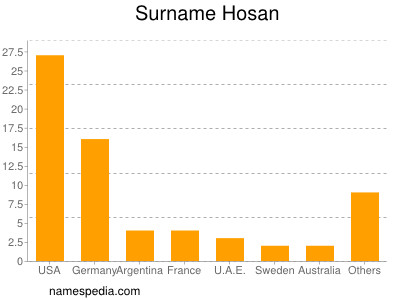Surname Hosan