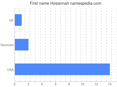 Given name Hosannah