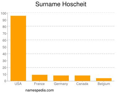Surname Hoscheit