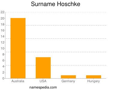 Surname Hoschke