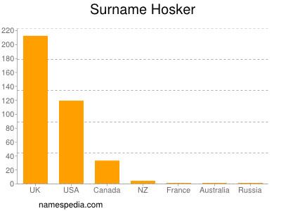 Surname Hosker