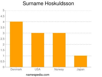 Surname Hoskuldsson