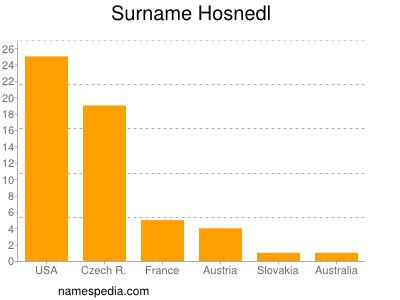Surname Hosnedl