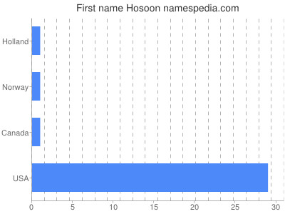 Given name Hosoon
