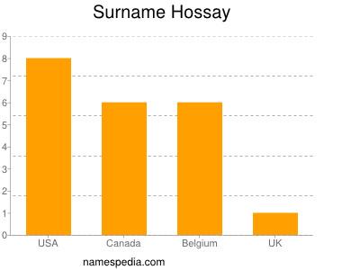 Surname Hossay