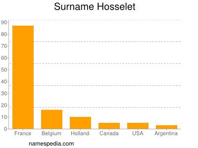 Surname Hosselet
