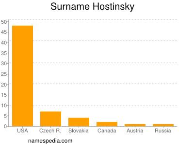 Surname Hostinsky