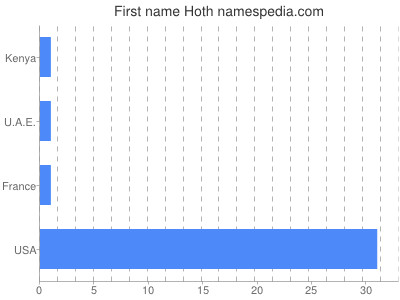 Given name Hoth