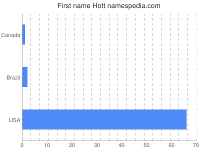 Given name Hott
