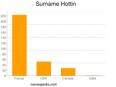 Surname Hottin