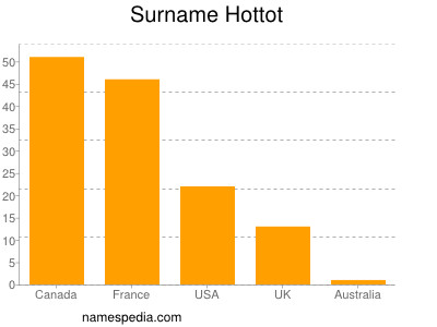 Surname Hottot