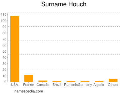 Surname Houch