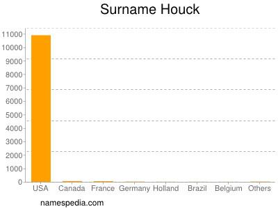 Surname Houck