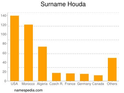 Surname Houda