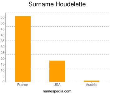 Surname Houdelette