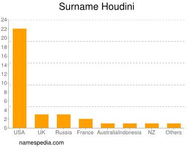 Surname Houdini