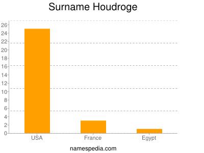 Surname Houdroge