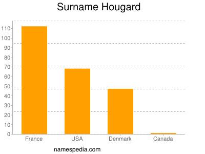 Surname Hougard