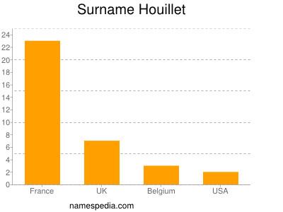 Surname Houillet