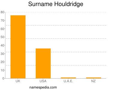 Surname Houldridge