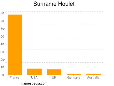 Surname Houlet